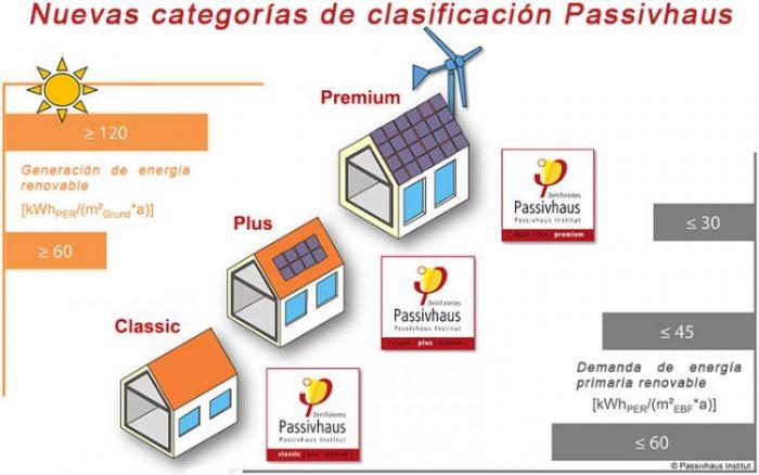 certificados-passivhaus-plus-y-premium